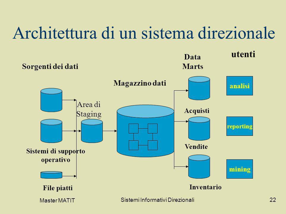 Master MATIT Sistemi Informativi Direzionali22 Architettura di un sistema direzionale analisi reporting mining Sorgenti dei dati Magazzino dati Data M