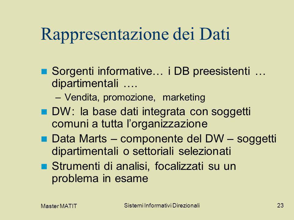 Master MATIT Sistemi Informativi Direzionali23 Rappresentazione dei Dati Sorgenti informative… i DB preesistenti … dipartimentali …. –Vendita, promozi