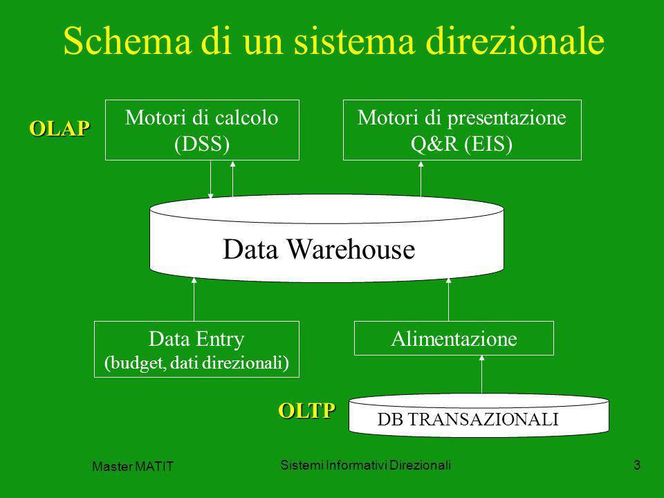 Master MATIT Sistemi Informativi Direzionali3 Schema di un sistema direzionale Motori di calcolo (DSS) Motori di presentazione Q&R (EIS) Data Entry (b