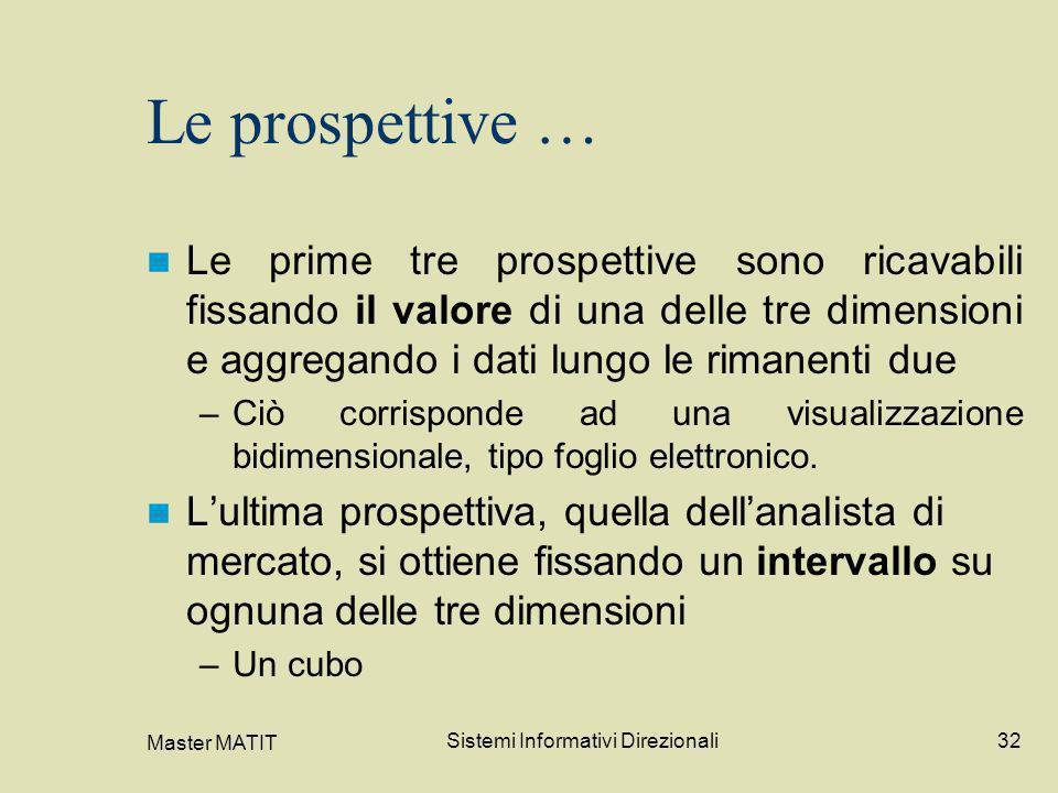 Master MATIT Sistemi Informativi Direzionali32 Le prospettive … Le prime tre prospettive sono ricavabili fissando il valore di una delle tre dimension
