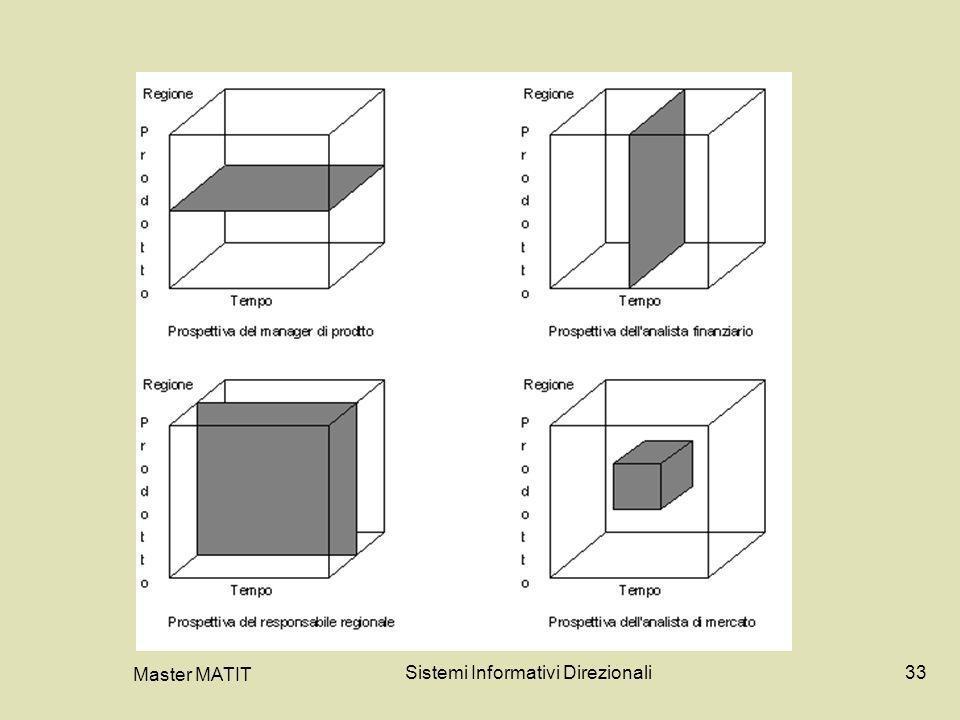 Master MATIT Sistemi Informativi Direzionali33