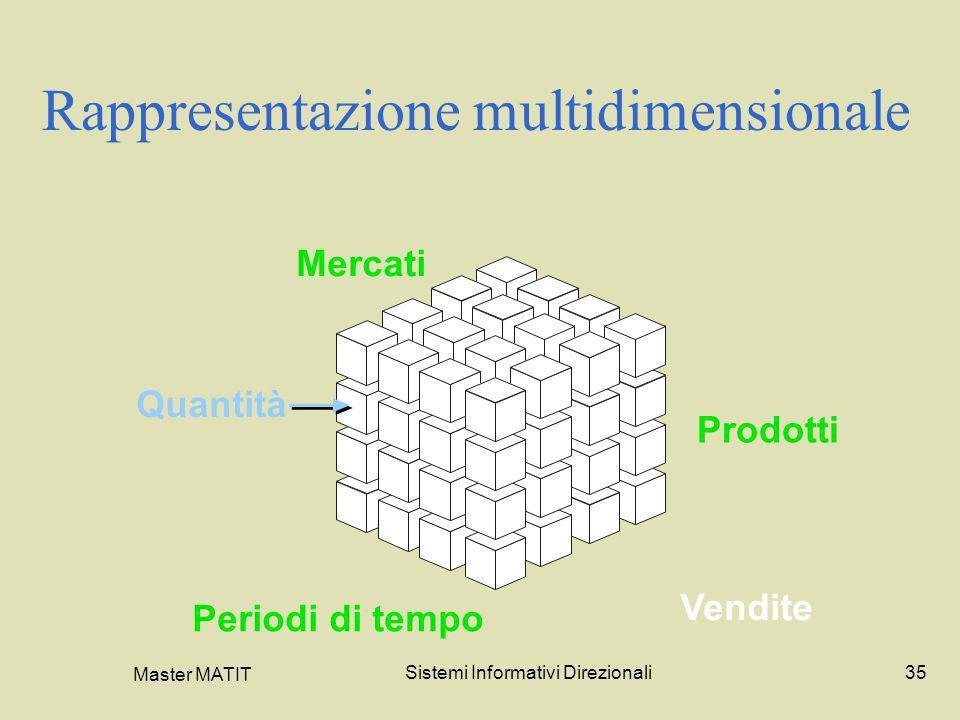 Master MATIT Sistemi Informativi Direzionali35 Rappresentazione multidimensionale Prodotti Periodi di tempo Mercati Quantità Vendite