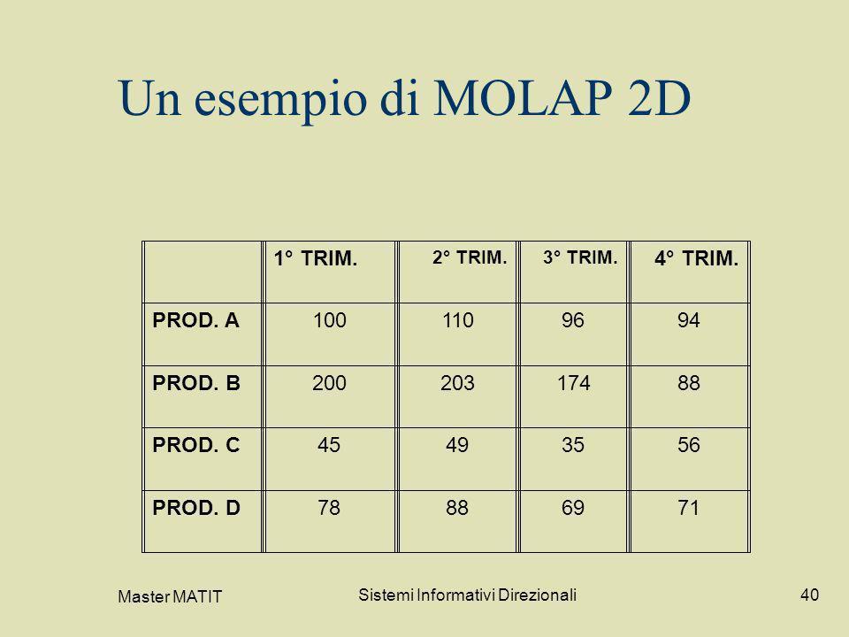 Master MATIT Sistemi Informativi Direzionali40 Un esempio di MOLAP 2D 1° TRIM. 2° TRIM.3° TRIM. 4° TRIM. PROD. A1001109694 PROD. B20020317488 PROD. C4