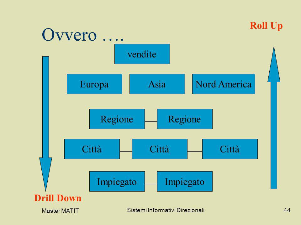 Master MATIT Sistemi Informativi Direzionali44 Ovvero …. vendite EuropaAsiaNord America Regione Città Impiegato Drill Down Roll Up