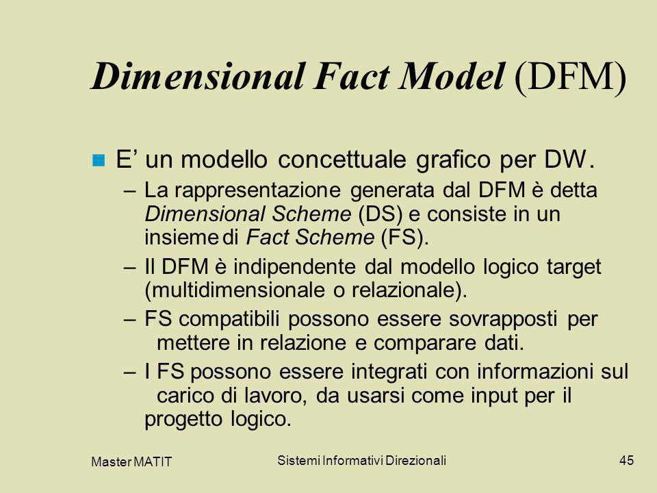 Master MATIT Sistemi Informativi Direzionali45 Dimensional Fact Model (DFM) E un modello concettuale grafico per DW. –La rappresentazione generata dal