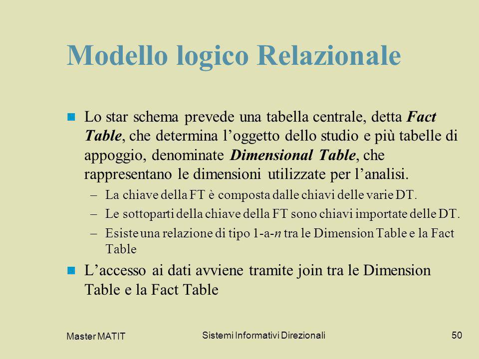 Master MATIT Sistemi Informativi Direzionali50 Modello logico Relazionale Lo star schema prevede una tabella centrale, detta Fact Table, che determina
