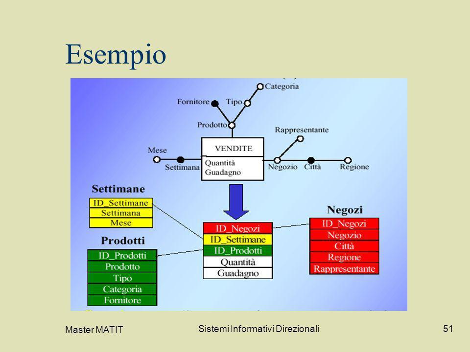 Master MATIT Sistemi Informativi Direzionali51 Esempio
