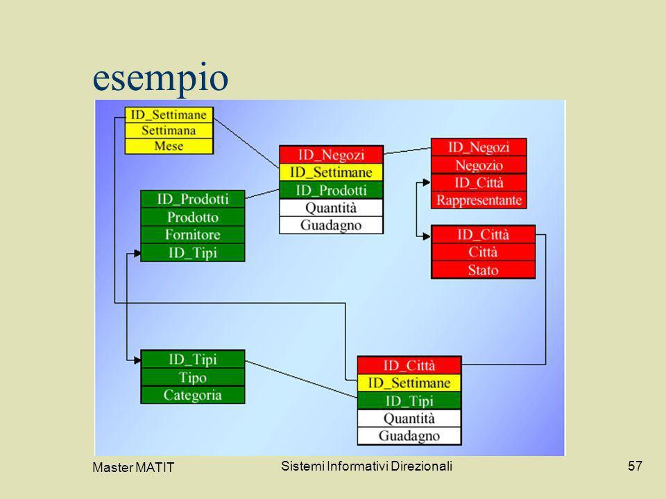 Master MATIT Sistemi Informativi Direzionali57 esempio