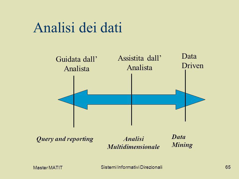 Master MATIT Sistemi Informativi Direzionali65 Analisi dei dati Guidata dall Analista Assistita dall Analista Data Driven Query and reportingAnalisi M