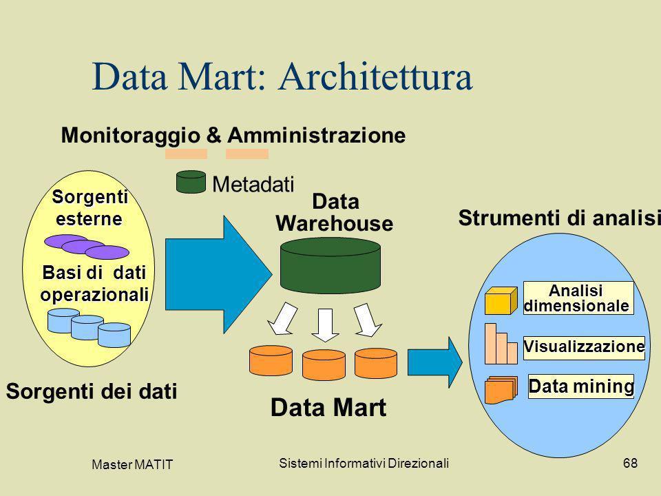 Master MATIT Sistemi Informativi Direzionali68 Data Mart: Architettura Monitoraggio & Amministrazione Metadati Data Warehouse Data Mart Sorgenti dei d