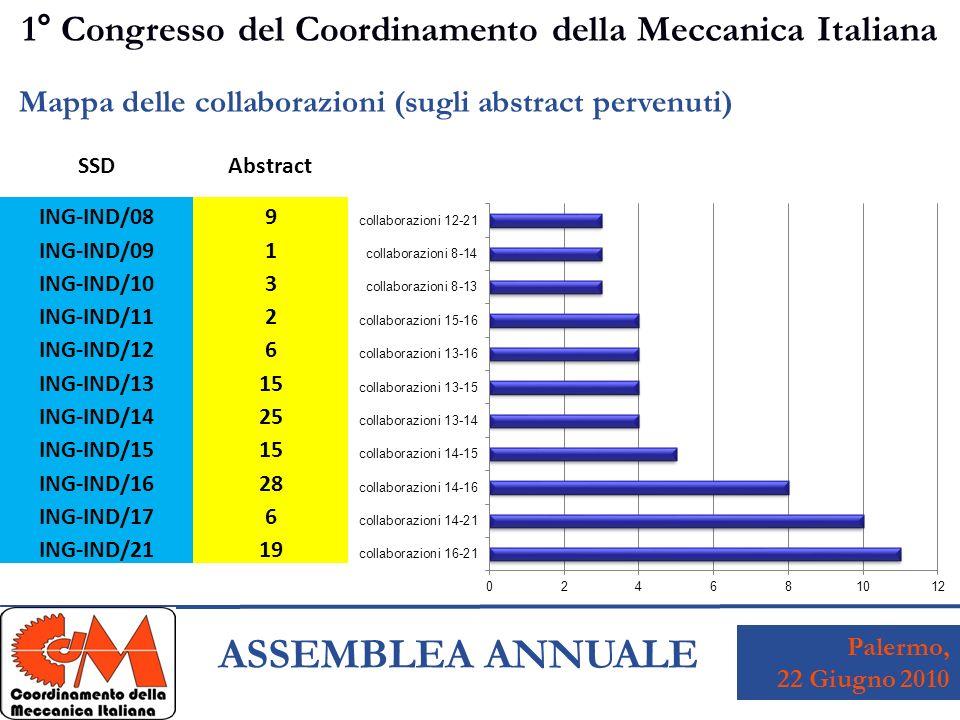 Palermo, 22 Giugno 2010 ASSEMBLEA ANNUALE 1° Congresso del Coordinamento della Meccanica Italiana Mappa delle collaborazioni (sugli abstract pervenuti) SSDAbstract ING-IND/08 9 ING-IND/09 1 ING-IND/10 3 ING-IND/11 2 ING-IND/12 6 ING-IND/13 15 ING-IND/14 25 ING-IND/15 15 ING-IND/16 28 ING-IND/17 6 ING-IND/21 19