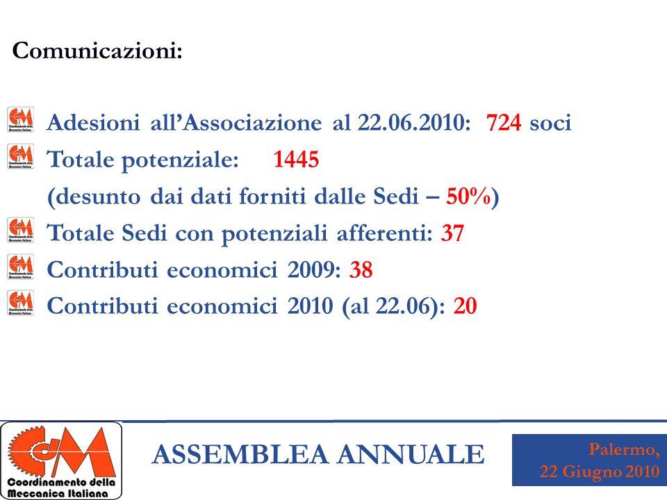 Palermo, 22 Giugno 2010 ASSEMBLEA ANNUALE Adesioni allAssociazione al 22.06.2010: 724 soci Totale potenziale: 1445 (desunto dai dati forniti dalle Sedi – 50%) Totale Sedi con potenziali afferenti: 37 Contributi economici 2009: 38 Contributi economici 2010 (al 22.06): 20 Comunicazioni: