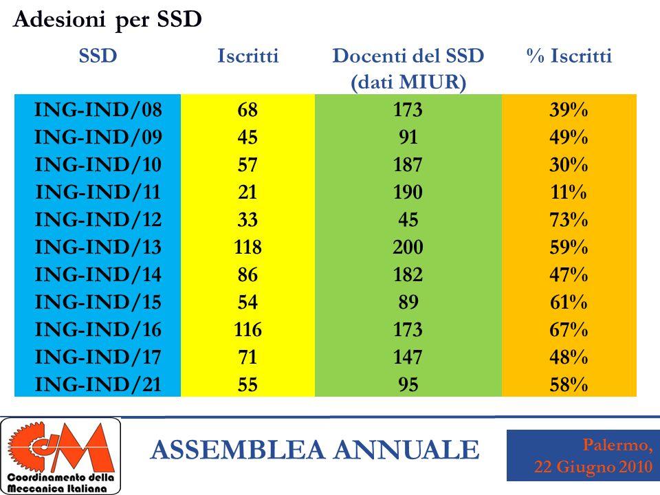 Palermo, 22 Giugno 2010 ASSEMBLEA ANNUALE Adesioni per SSD SSDIscrittiDocenti del SSD (dati MIUR) % Iscritti ING-IND/08 68 173 39% ING-IND/09 45 91 49% ING-IND/10 57 187 30% ING-IND/11 21 190 11% ING-IND/12 33 45 73% ING-IND/13 118 200 59% ING-IND/14 86 182 47% ING-IND/15 54 89 61% ING-IND/16 116 173 67% ING-IND/17 71 147 48% ING-IND/21 55 95 58%