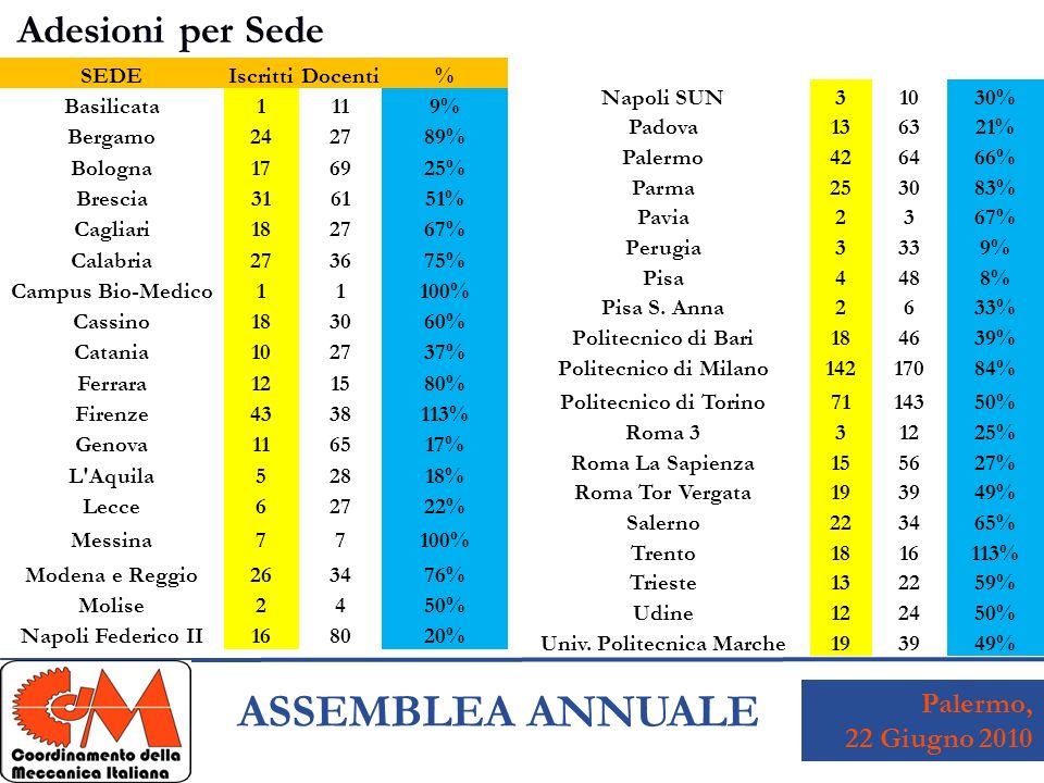 Palermo, 22 Giugno 2010 ASSEMBLEA ANNUALE Adesioni per Sede SEDEIscrittiDocenti% Basilicata1119% Bergamo242789% Bologna176925% Brescia316151% Cagliari182767% Calabria273675% Campus Bio-Medico11100% Cassino183060% Catania102737% Ferrara121580% Firenze4338113% Genova116517% L Aquila52818% Lecce62722% Messina77100% Modena e Reggio263476% Molise2450% Napoli Federico II168020% Napoli SUN31030% Padova136321% Palermo426466% Parma253083% Pavia2367% Perugia3339% Pisa4488% Pisa S.