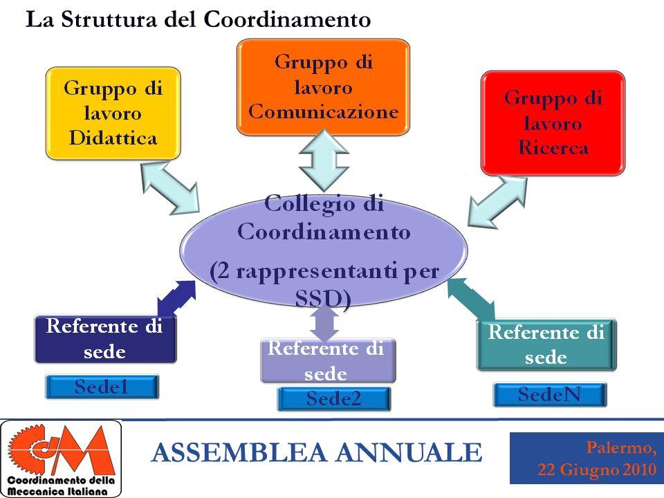Palermo, 22 Giugno 2010 ASSEMBLEA ANNUALE La Struttura del Coordinamento