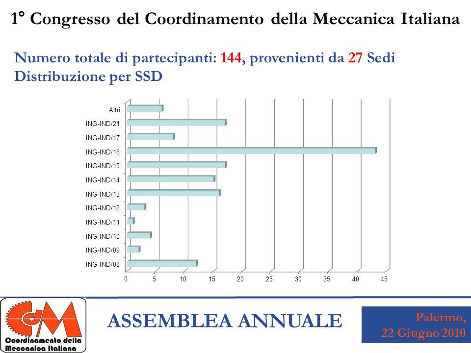 Palermo, 22 Giugno 2010 ASSEMBLEA ANNUALE 1° Congresso del Coordinamento della Meccanica Italiana Numero totale di partecipanti: 144, provenienti da 27 Sedi Distribuzione per SSD