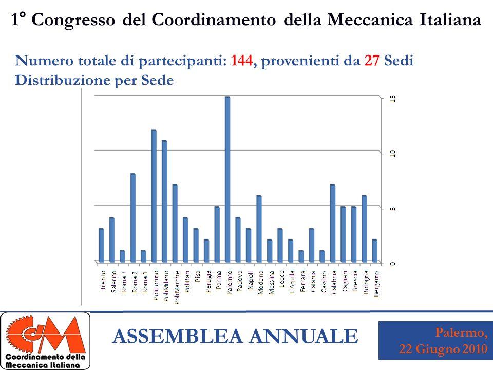 Palermo, 22 Giugno 2010 ASSEMBLEA ANNUALE 1° Congresso del Coordinamento della Meccanica Italiana Numero totale di partecipanti: 144, provenienti da 27 Sedi Distribuzione per Sede