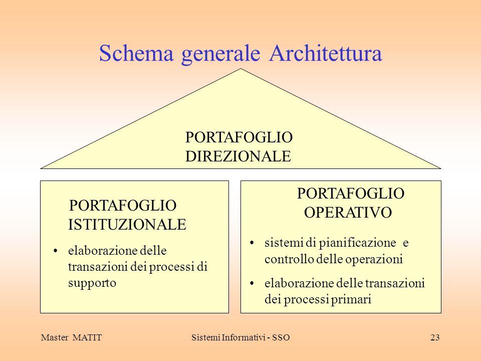 Master MATITSistemi Informativi - SSO23 Schema generale Architettura PORTAFOGLIO DIREZIONALE PORTAFOGLIO ISTITUZIONALE elaborazione delle transazioni