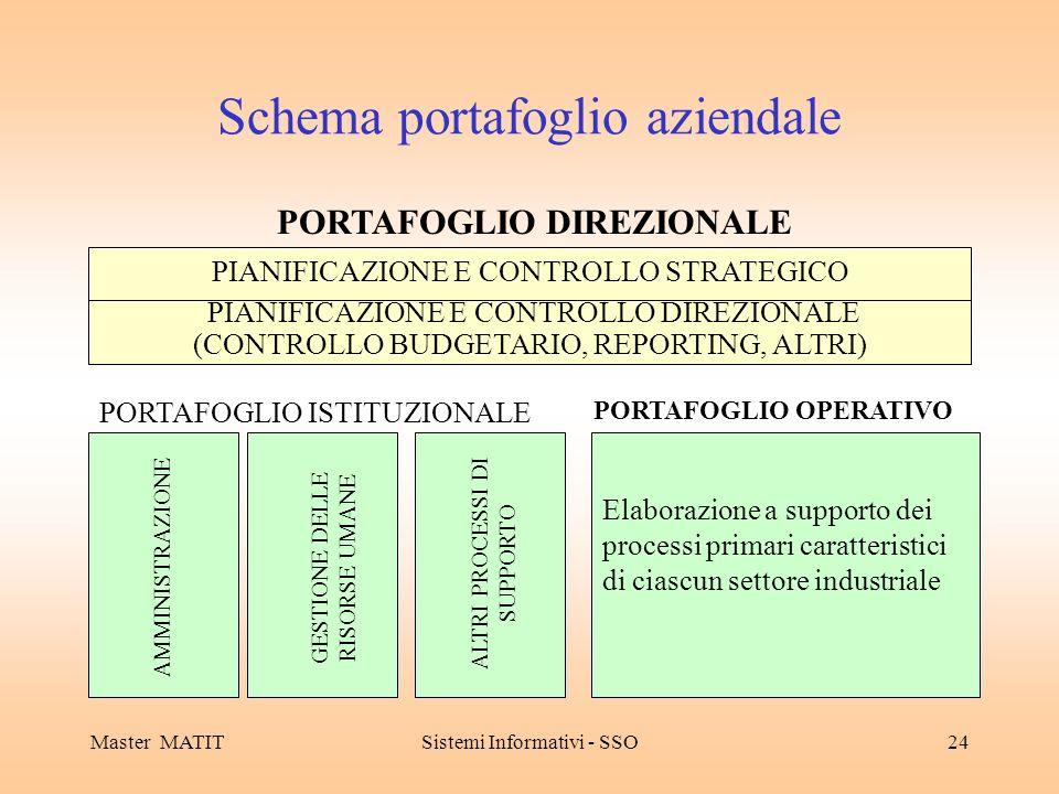 Master MATITSistemi Informativi - SSO24 Schema portafoglio aziendale PORTAFOGLIO DIREZIONALE PIANIFICAZIONE E CONTROLLO STRATEGICO PIANIFICAZIONE E CONTROLLO DIREZIONALE (CONTROLLO BUDGETARIO, REPORTING, ALTRI) Elaborazione a supporto dei processi primari caratteristici di ciascun settore industriale PORTAFOGLIO OPERATIVO PORTAFOGLIO ISTITUZIONALE AMMINISTRAZIONE GESTIONE DELLE RISORSE UMANE ALTRI PROCESSI DI SUPPORTO