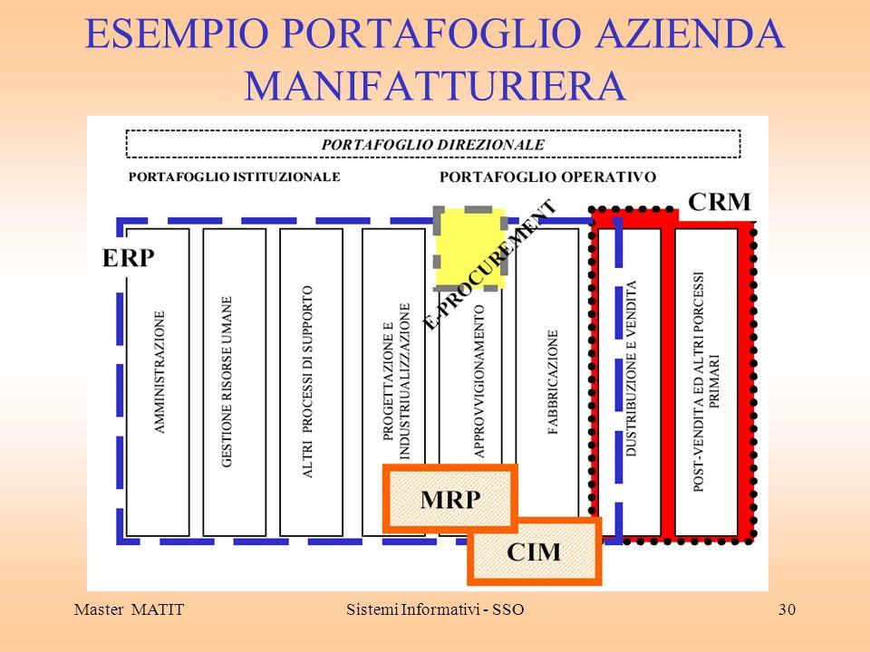 Master MATITSistemi Informativi - SSO30 ESEMPIO PORTAFOGLIO AZIENDA MANIFATTURIERA