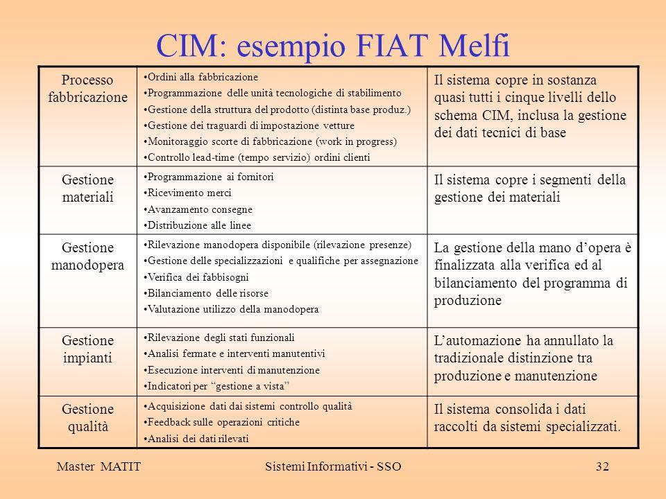 Master MATITSistemi Informativi - SSO32 CIM: esempio FIAT Melfi Processo fabbricazione Ordini alla fabbricazione Programmazione delle unità tecnologic