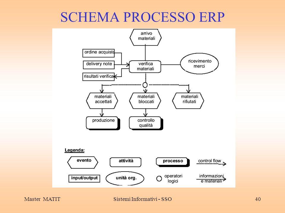 Master MATITSistemi Informativi - SSO40 SCHEMA PROCESSO ERP