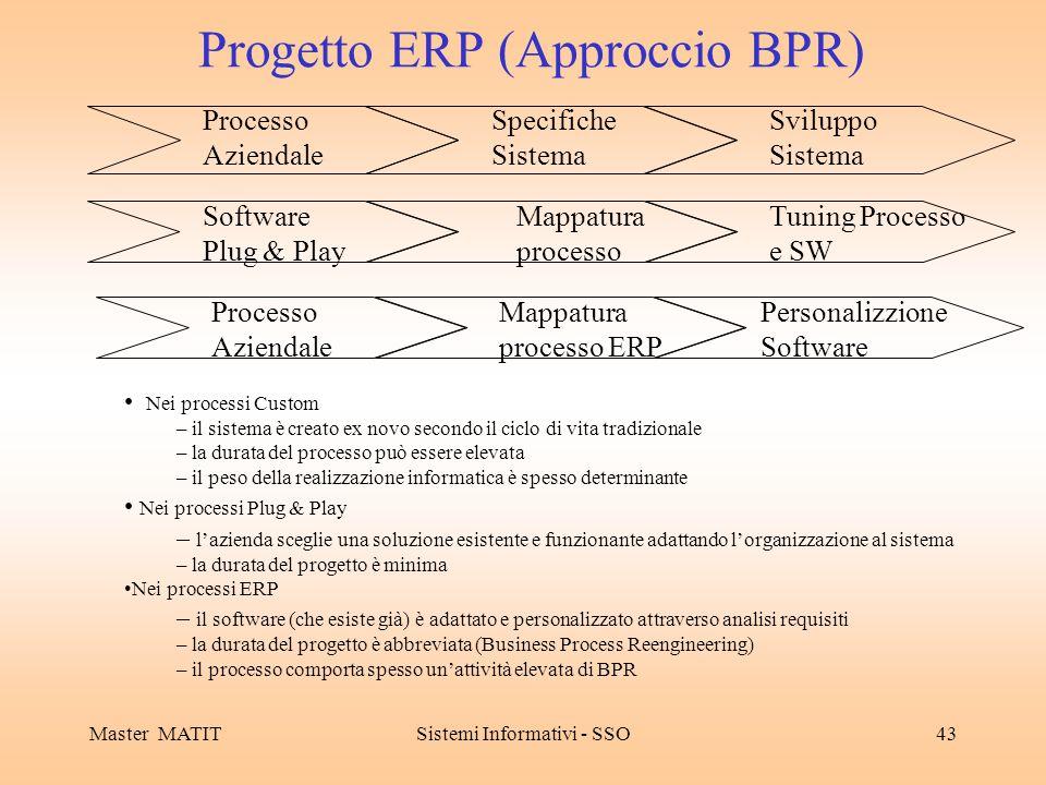 Master MATITSistemi Informativi - SSO43 Progetto ERP (Approccio BPR) Processo Aziendale Specifiche Sistema Sviluppo Sistema Software Plug & Play Mappa