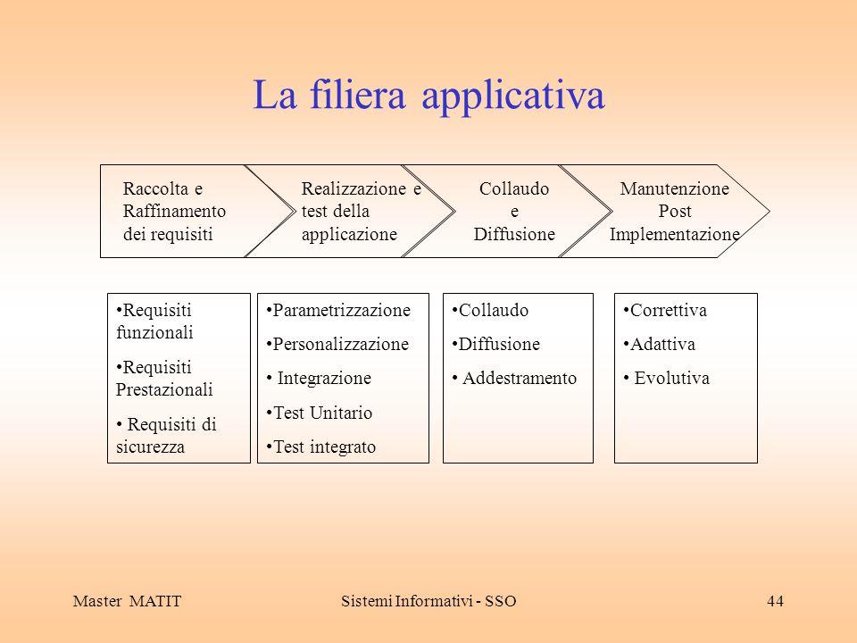 Master MATITSistemi Informativi - SSO44 La filiera applicativa Raccolta e Raffinamento dei requisiti Realizzazione e test della applicazione Collaudo