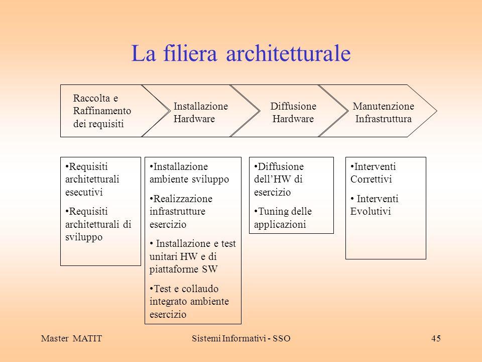 Master MATITSistemi Informativi - SSO45 La filiera architetturale Raccolta e Raffinamento dei requisiti Installazione Hardware Diffusione Hardware Man