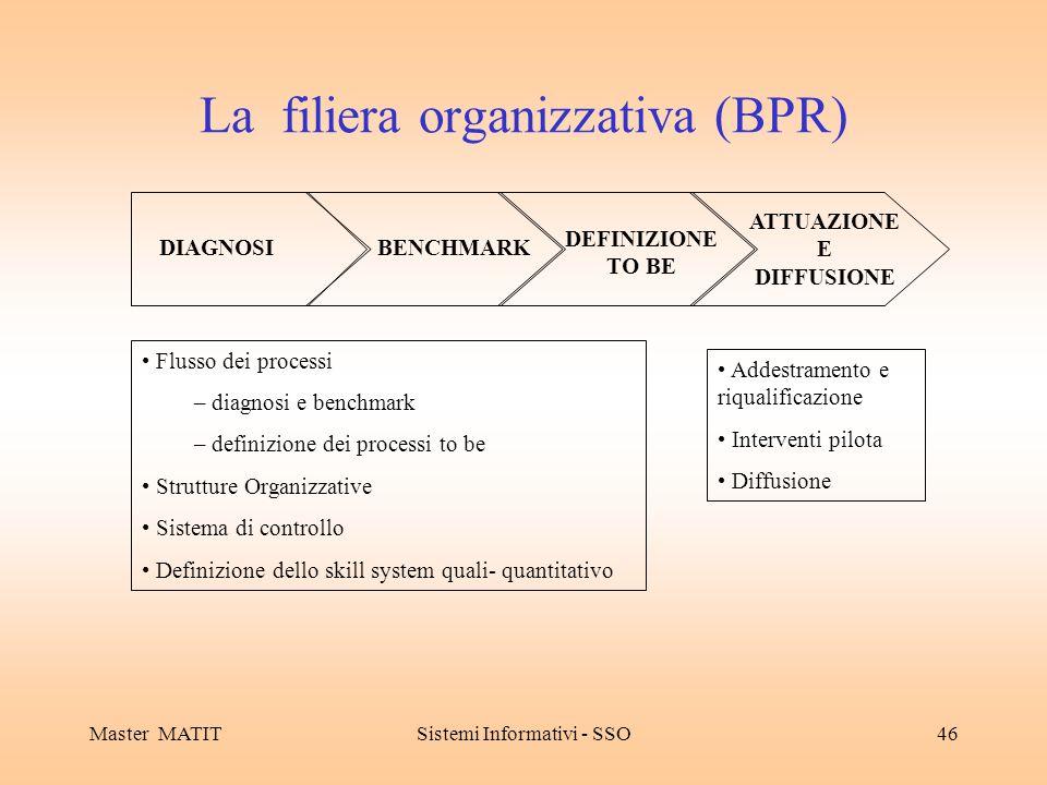 Master MATITSistemi Informativi - SSO46 La filiera organizzativa (BPR) DIAGNOSIBENCHMARK DEFINIZIONE TO BE ATTUAZIONE E DIFFUSIONE Flusso dei processi