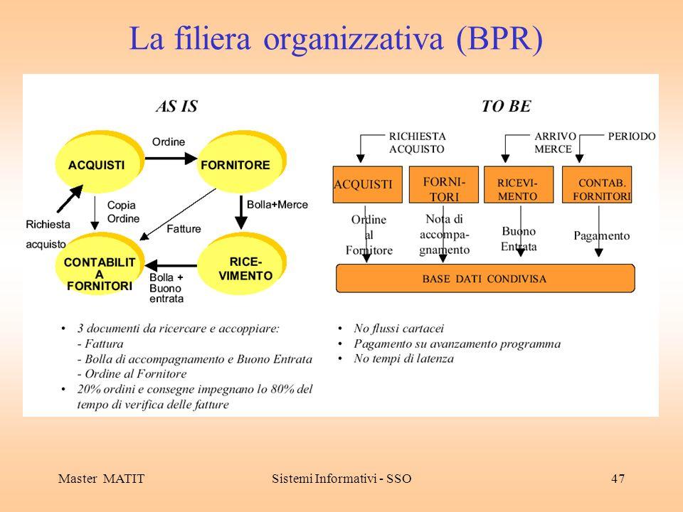 Master MATITSistemi Informativi - SSO47 La filiera organizzativa (BPR)