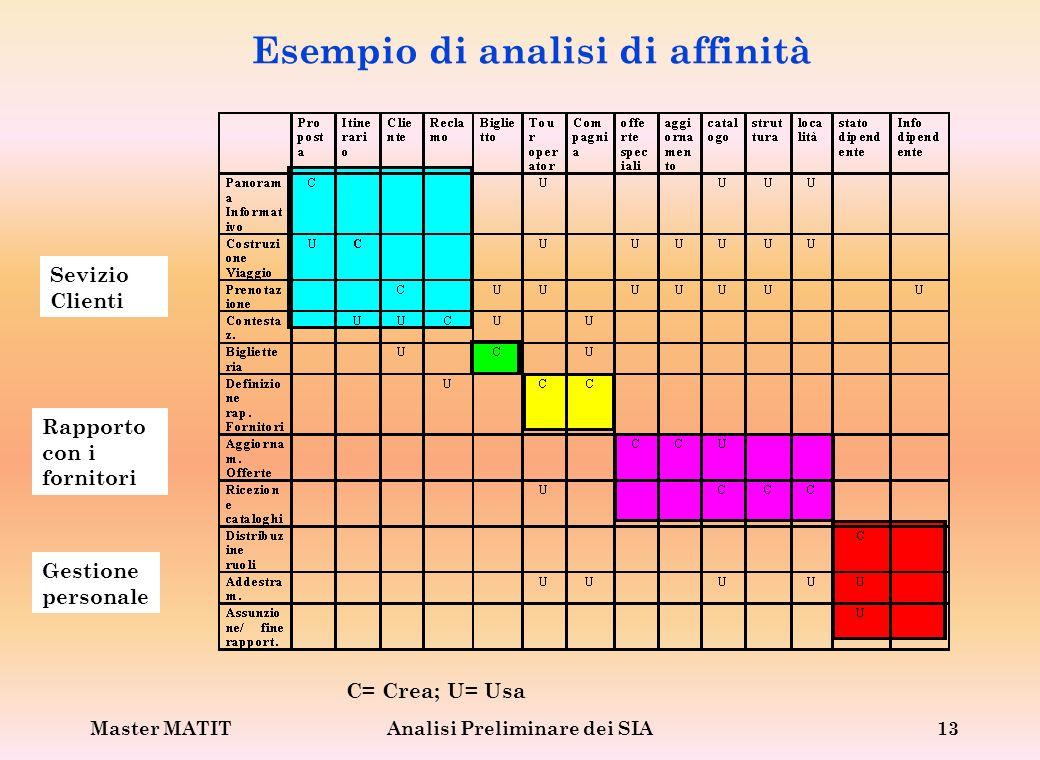 Master MATITAnalisi Preliminare dei SIA13 Esempio di analisi di affinità C= Crea; U= Usa Sevizio Clienti Rapporto con i fornitori Gestione personale