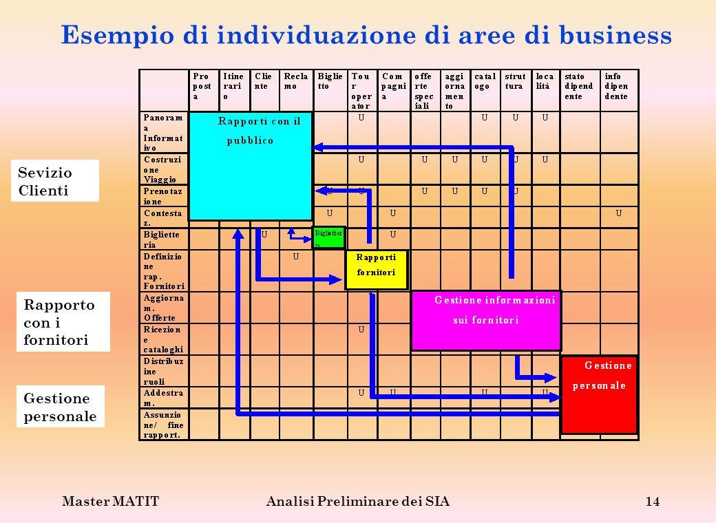 Master MATITAnalisi Preliminare dei SIA14 Esempio di individuazione di aree di business Sevizio Clienti Rapporto con i fornitori Gestione personale