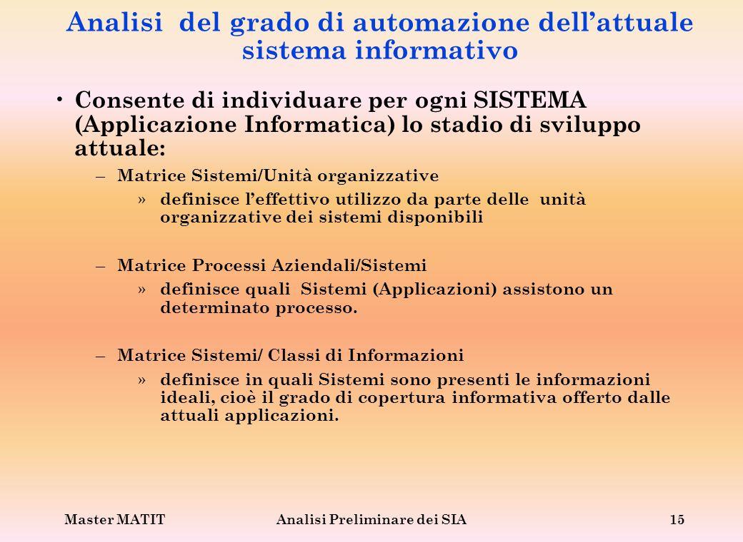 Master MATITAnalisi Preliminare dei SIA15 Analisi del grado di automazione dellattuale sistema informativo Consente di individuare per ogni SISTEMA (A