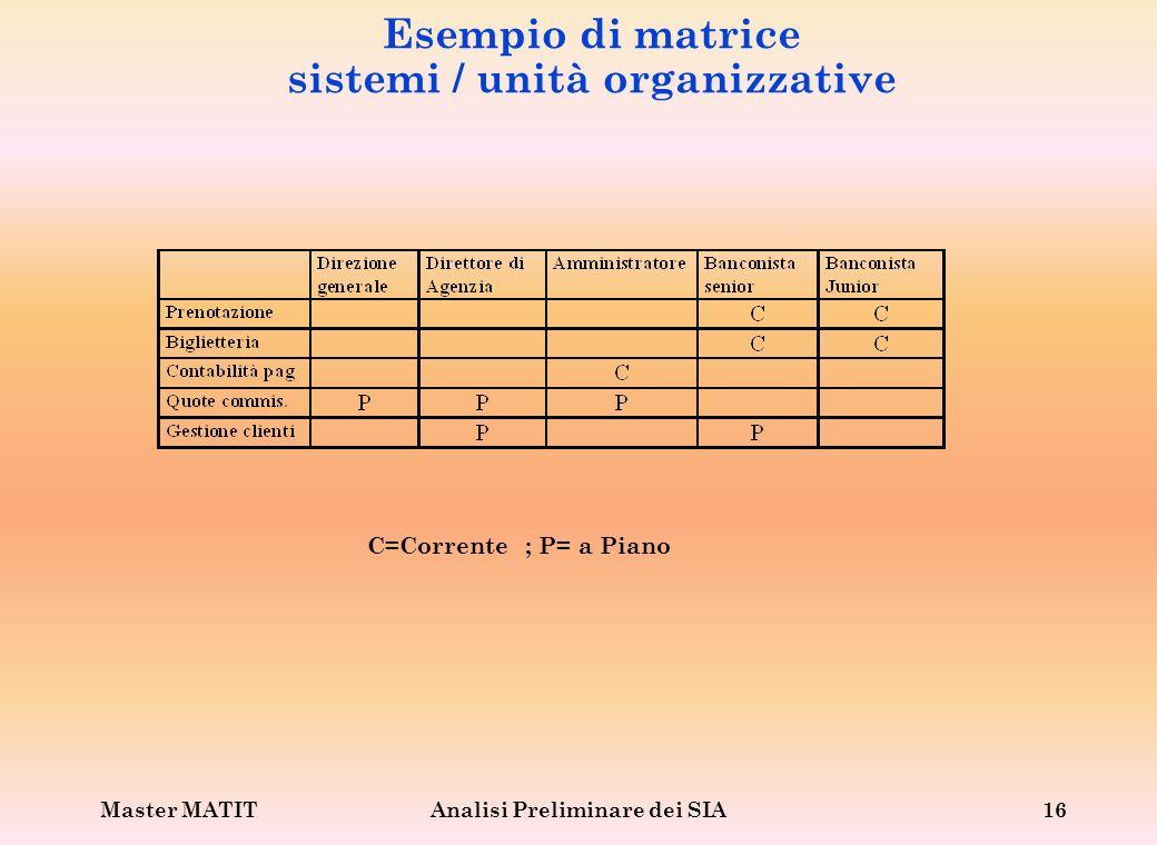 Master MATITAnalisi Preliminare dei SIA16 Esempio di matrice sistemi / unità organizzative C=Corrente ; P= a Piano