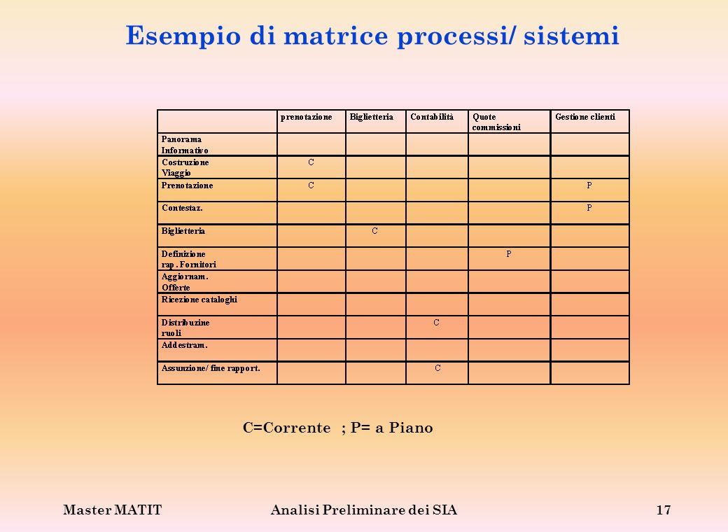 Master MATITAnalisi Preliminare dei SIA17 Esempio di matrice processi/ sistemi C=Corrente ; P= a Piano
