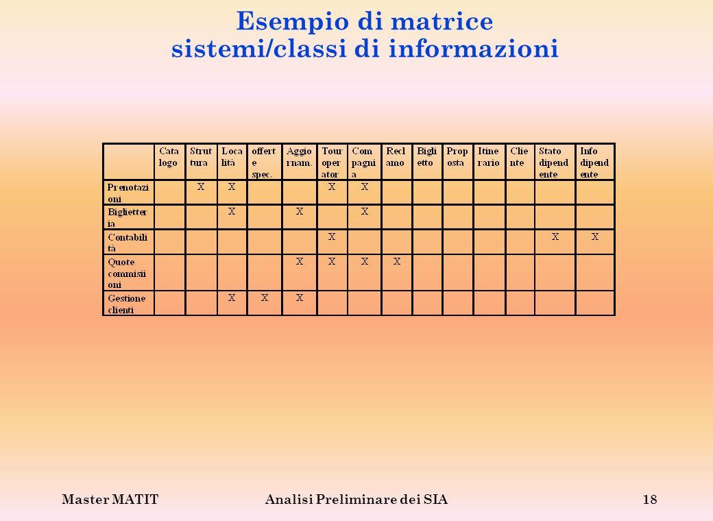 Master MATITAnalisi Preliminare dei SIA18 Esempio di matrice sistemi/classi di informazioni