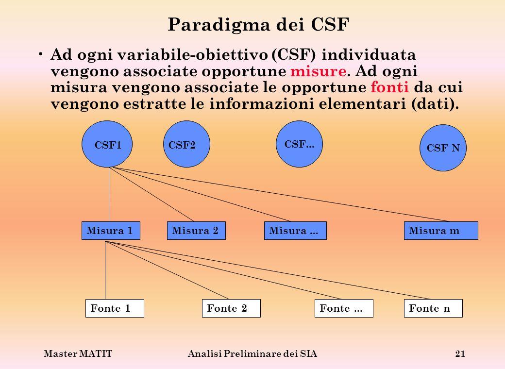 Master MATITAnalisi Preliminare dei SIA21 Paradigma dei CSF Ad ogni variabile-obiettivo (CSF) individuata vengono associate opportune misure. Ad ogni