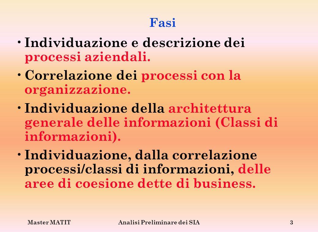 Master MATITAnalisi Preliminare dei SIA3 Fasi Individuazione e descrizione dei processi aziendali. Correlazione dei processi con la organizzazione. In