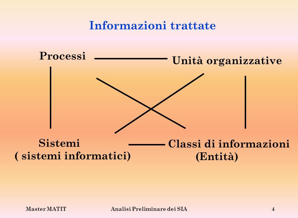 Master MATITAnalisi Preliminare dei SIA5 Matrici di analisi Le informazioni ottenute possono essere descritte per mezzo di un insieme di matrici: Processi/ unità organizzative Processi/ classi di informazioni Classi di info./ unità organizzative Processi/ sistemi Sistemi/ classi di informazioni