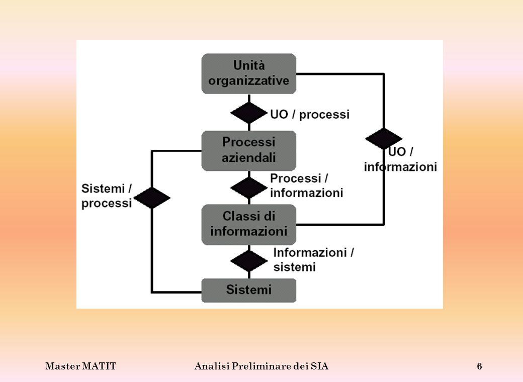 Master MATITAnalisi Preliminare dei SIA6