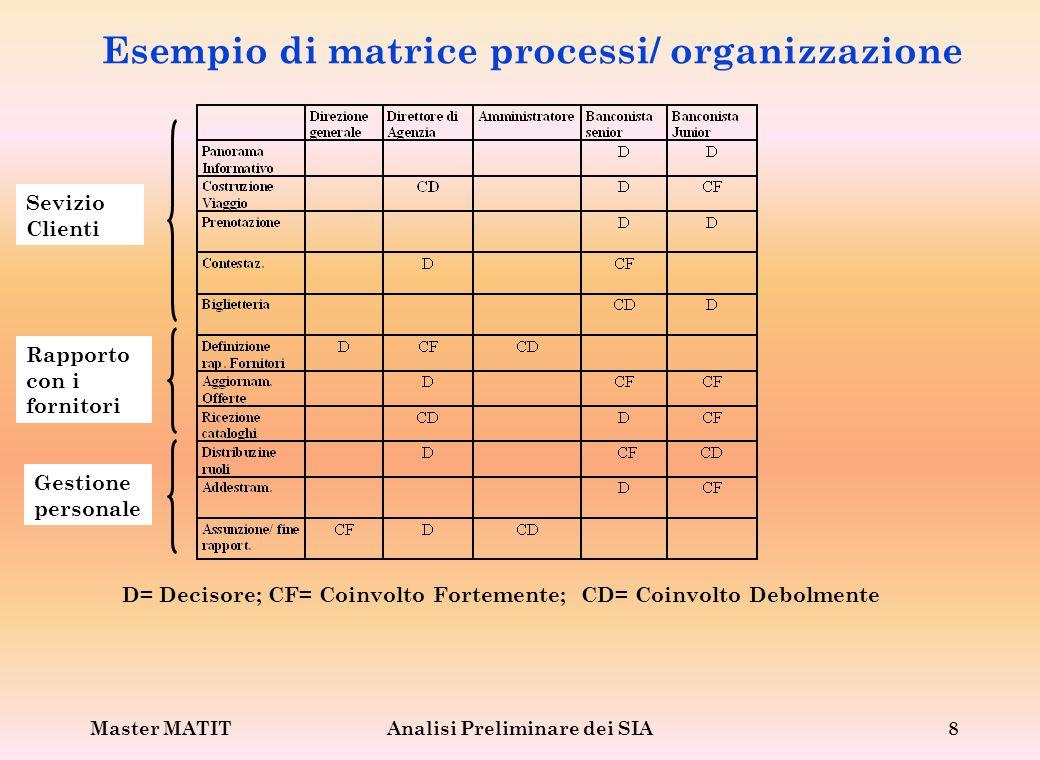 Master MATITAnalisi Preliminare dei SIA8 Esempio di matrice processi/ organizzazione D= Decisore; CF= Coinvolto Fortemente; CD= Coinvolto Debolmente S