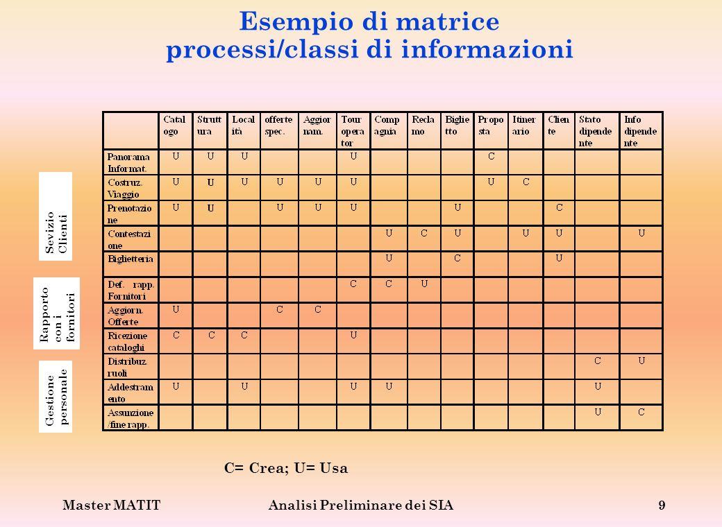 Master MATITAnalisi Preliminare dei SIA9 Esempio di matrice processi/classi di informazioni C= Crea; U= Usa Sevizio Clienti Rapporto con i fornitori G