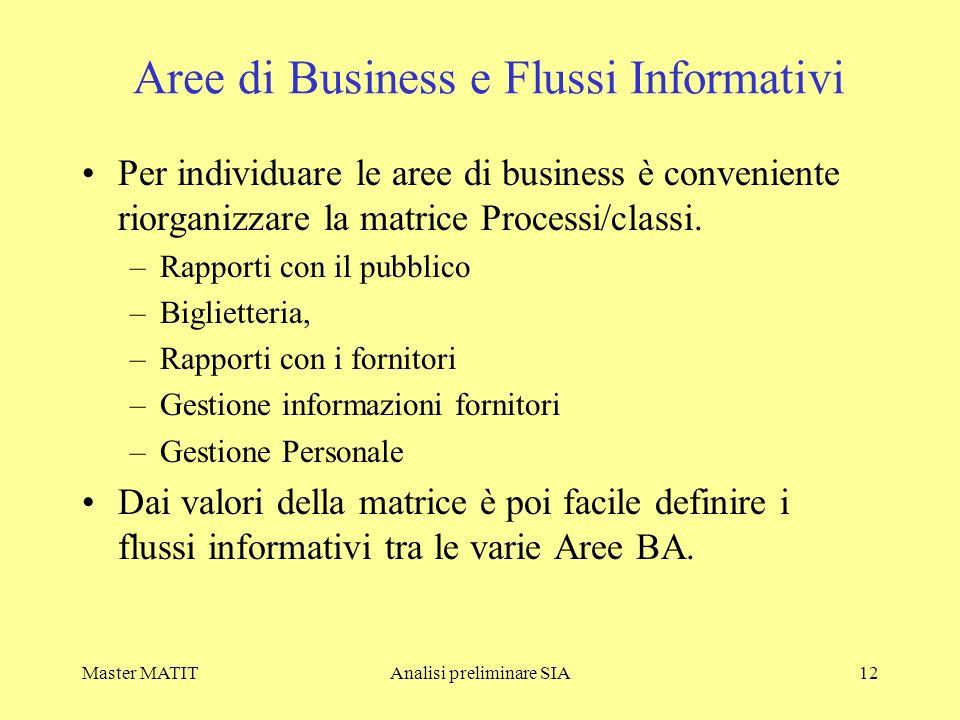 Master MATITAnalisi preliminare SIA12 Aree di Business e Flussi Informativi Per individuare le aree di business è conveniente riorganizzare la matrice Processi/classi.