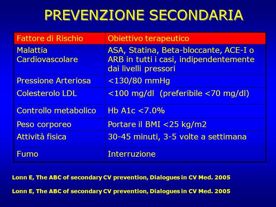 Lonn E, The ABC of secondary CV prevention, Dialogues in CV Med. 2005 PREVENZIONE SECONDARIA Fattore di RischioObiettivo terapeutico Malattia Cardiova
