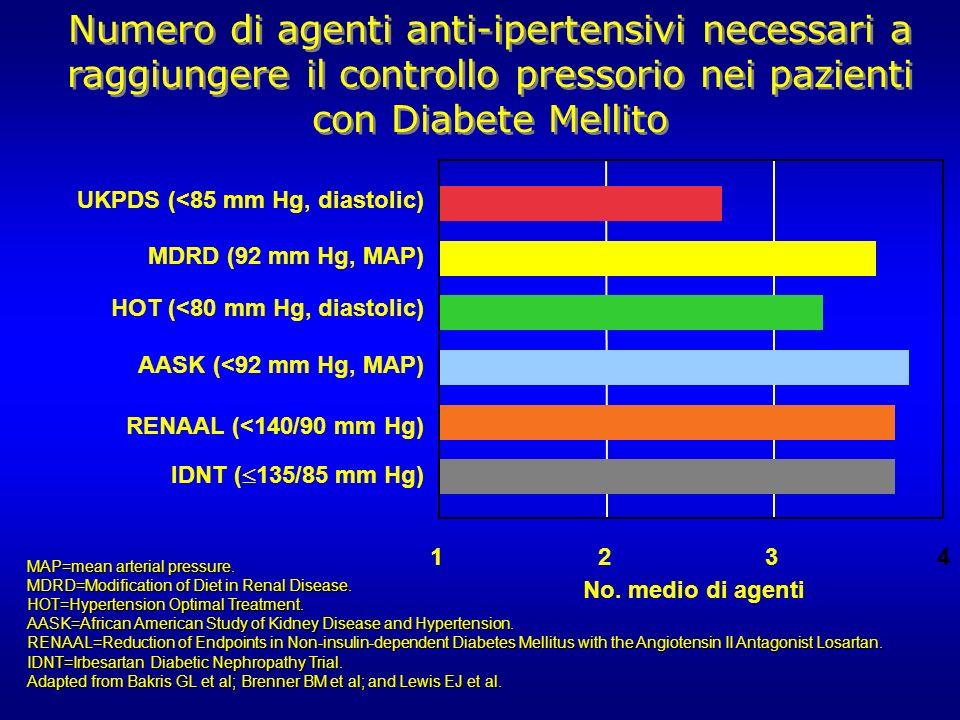 MAP=mean arterial pressure.MDRD=Modification of Diet in Renal Disease.