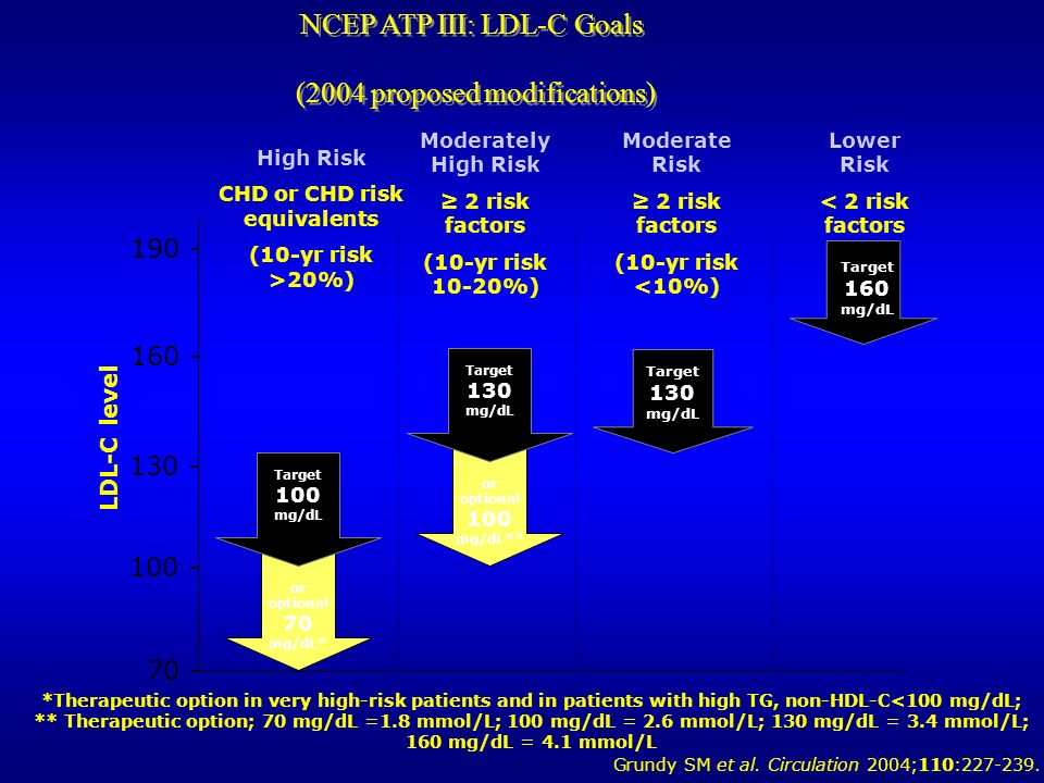 NCEP ATP III: LDL-C Goals (2004 proposed modifications) *Therapeutic option in very high-risk patients and in patients with high TG, non-HDL-C<100 mg/dL; ** Therapeutic option; 70 mg/dL =1.8 mmol/L; 100 mg/dL = 2.6 mmol/L; 130 mg/dL = 3.4 mmol/L; 160 mg/dL = 4.1 mmol/L High Risk CHD or CHD risk equivalents (10-yr risk >20%) LDL-C level 100 - 160 - 130 - 190 - Lower Risk < 2 risk factors Moderately High Risk 2 risk factors (10-yr risk 10-20%) Target 160 mg/dL Target 130 mg/dL 70 - Target 100 mg/dL or optional 70 mg/dL* Moderate Risk 2 risk factors (10-yr risk <10%) Target 130 mg/dL or optional 100 mg/dL** Grundy SM et al.