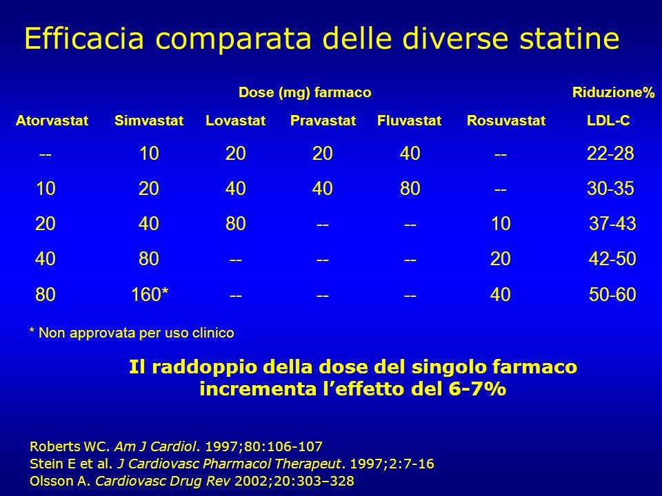 * Non approvata per uso clinico AtorvastatSimvastatLovastatPravastat Fluvastat Rosuvastat LDL-C --10202040-- 22-28 1020404080-- 30-35 204080----10 37-