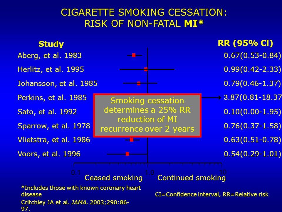 0.11.0 10 Ceased smokingContinued smoking RR (95% Cl) Study Aberg, et al. 19830.67(0.53-0.84) Herlitz, et al. 19950.99(0.42-2.33) Johansson, et al. 19
