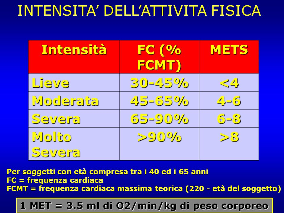 Intensità FC (% FCMT) METS Lieve30-45%<4 Moderata45-65%4-6 Severa65-90%6-8 Molto Severa >90%>8 INTENSITA DELLATTIVITA FISICA Per soggetti con età comp